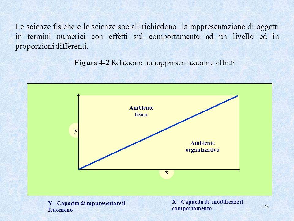 25 Y= Capacità di rappresentare ilfenomeno X= Capacità di modificare il comportamento Ambiente fisico Ambiente organizzativo Figura 4 2 Relazione tra