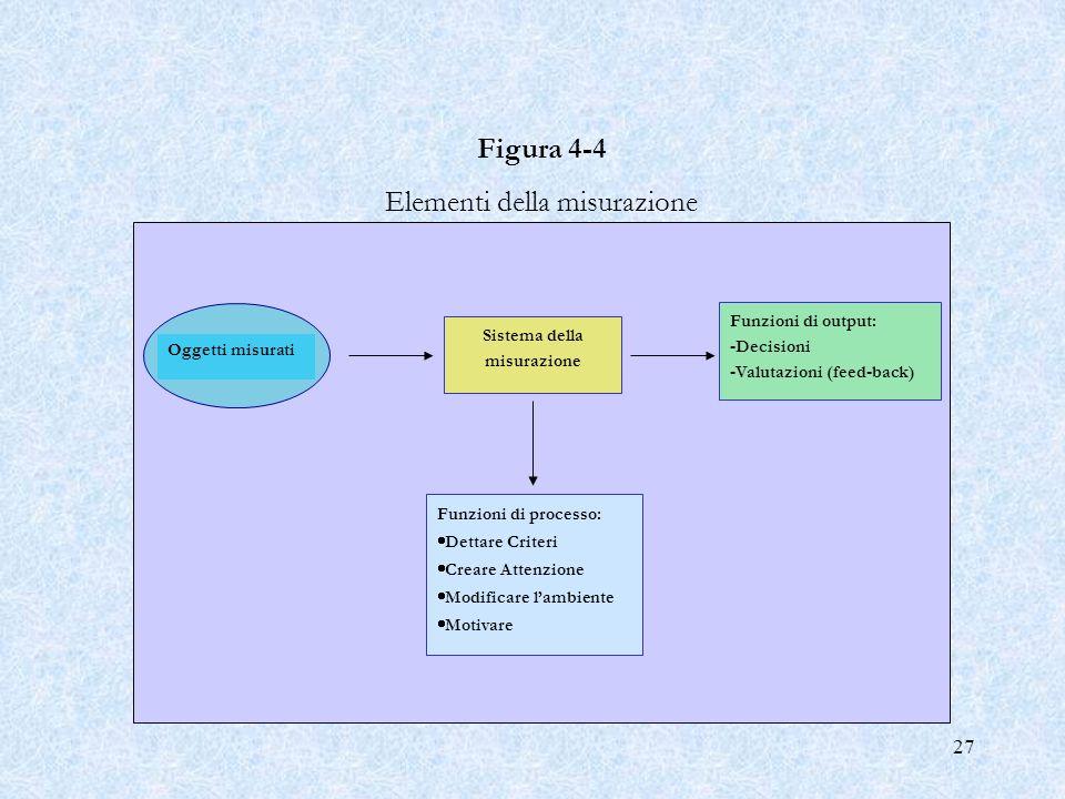 27 Funzioni di processo: Dettare Criteri Creare Attenzione Modificare lambiente Motivare Sistema della misurazione Funzioni di output: -Decisioni -Val