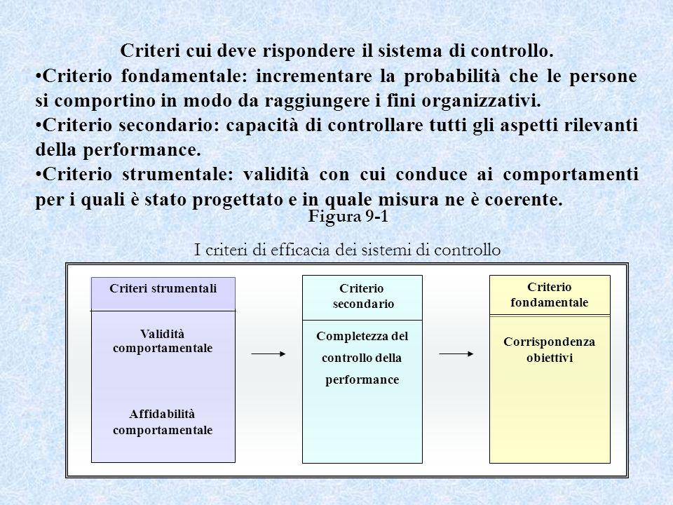 32 Validità comportamentale Affidabilità comportamentale Criteri strumentali Criterio secondario Completezza del controllo della performance Criterio