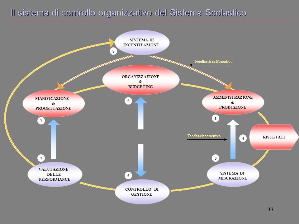 33 CONTROLLO DI GESTIONE CONTROLLO DI GESTIONE SISTEMA DI MISURAZIONE SISTEMA DI MISURAZIONE ORGANIZZAZIONE & BUDGETING ORGANIZZAZIONE & BUDGETING VAL