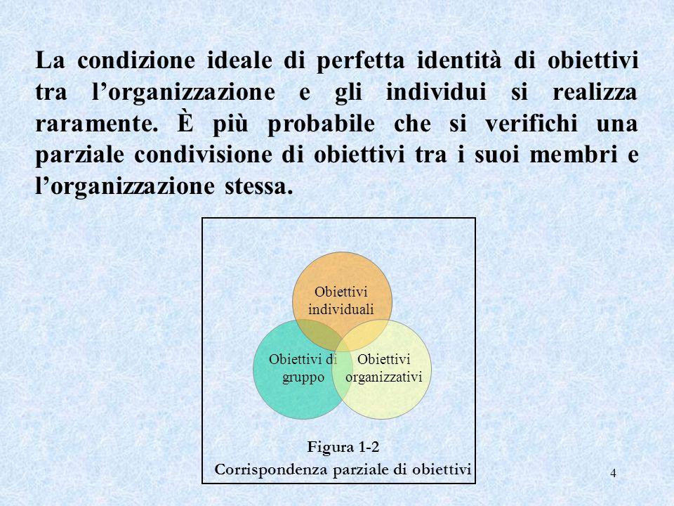 4 Obiettivi di gruppo Figura 1-2 Corrispondenza parziale di obiettivi Obiettivi individuali Obiettivi organizzativi La condizione ideale di perfetta i