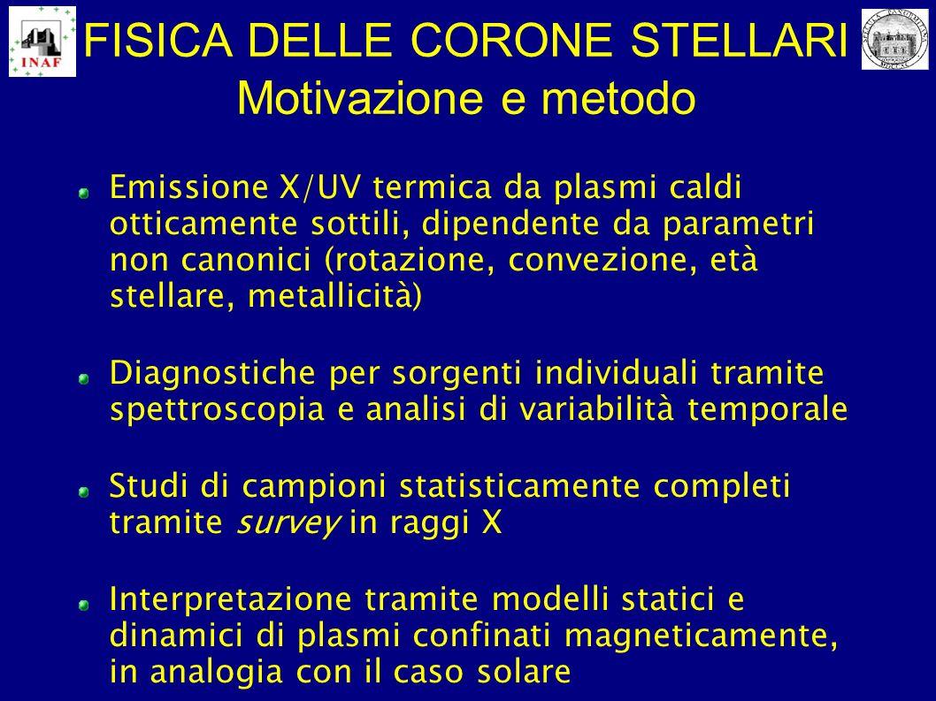 CORONE STELLARI, IERI (Einstein, ROSAT, IUE, ASCA, BeppoSAX) Funzioni di luminosità in raggi X per stelle di diverso tipo spettrale, classe di luminosità, stadio evolutivo Spettroscopia X a bassa risoluzione (E/ΔE ~ 0.5–1), modelli termici multi-componente, modelli di plasma coronale confinato Analisi di variabilità dellemissione coronale: brillamenti, modulazione rotazionale, attività magnetica a breve e lungo termine Studio della relazione attività-rotazione e confronto Sole-stelle; dinamo magnetica Studio del regime di saturazione dell emissione in funzione di massa, rotazione, tempo di rimescolamento convettivo