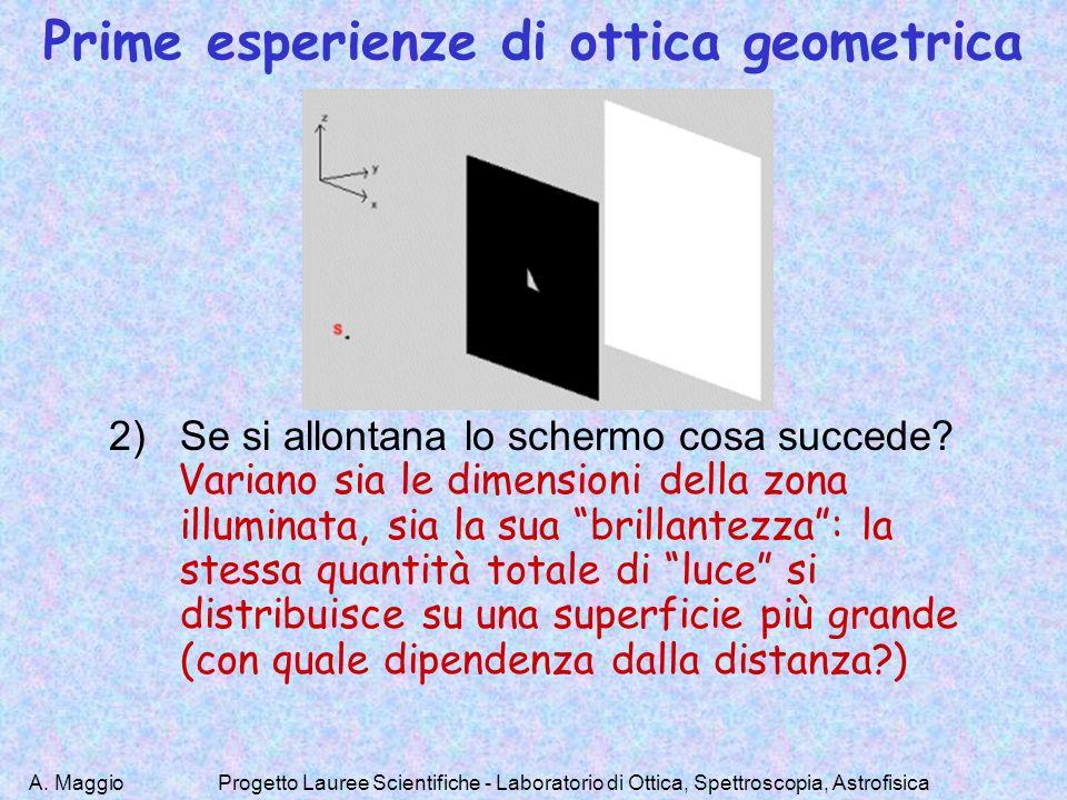 A. MaggioProgetto Lauree Scientifiche - Laboratorio di Ottica, Spettroscopia, Astrofisica Prime esperienze di ottica geometrica 2)Se si allontana lo s
