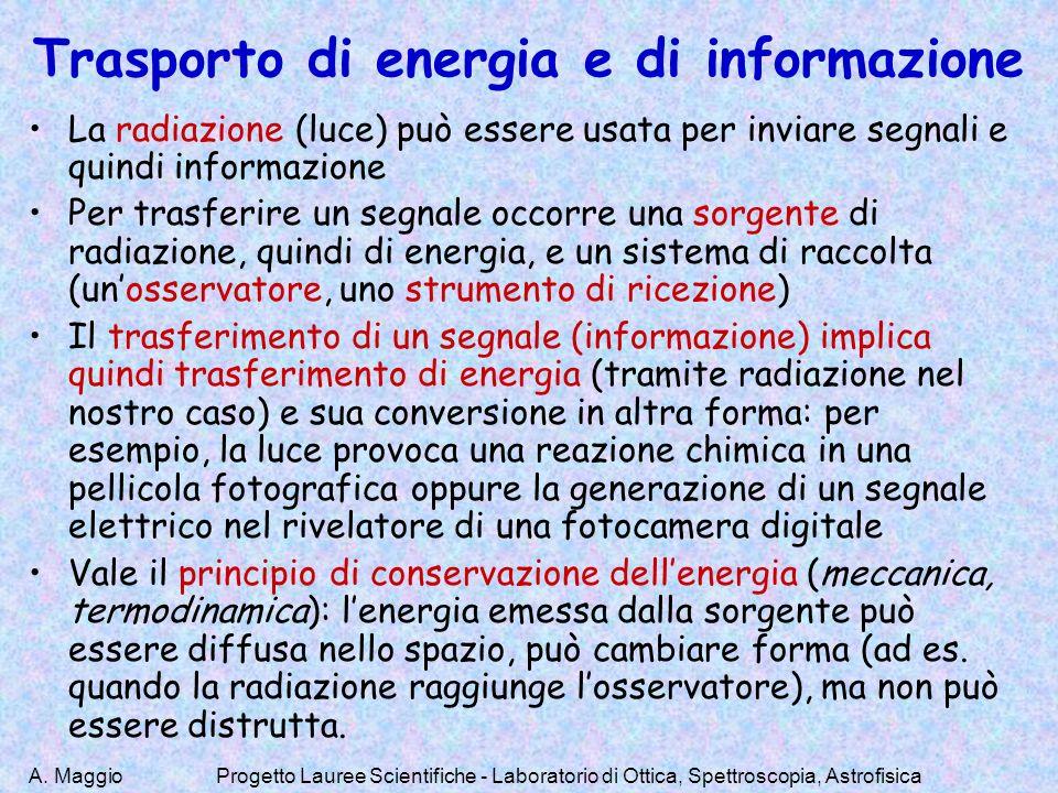 A. MaggioProgetto Lauree Scientifiche - Laboratorio di Ottica, Spettroscopia, Astrofisica Trasporto di energia e di informazione La radiazione (luce)