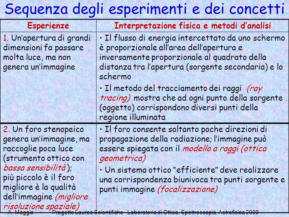A. MaggioProgetto Lauree Scientifiche - Laboratorio di Ottica, Spettroscopia, Astrofisica 2009 Sequenza degli esperimenti e dei concetti EsperienzeInt