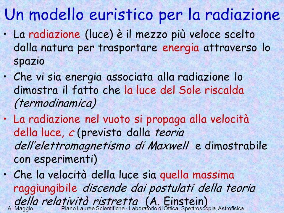 A. Maggio Un modello euristico per la radiazione La radiazione (luce) è il mezzo più veloce scelto dalla natura per trasportare energia attraverso lo