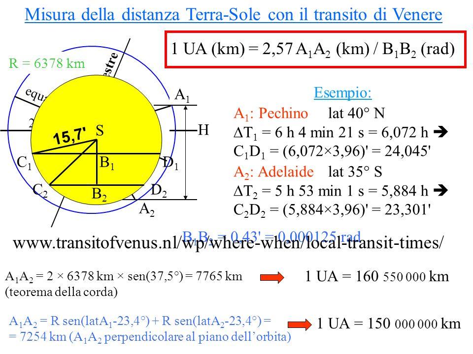 Misura della distanza Terra-Sole con il transito di Venere 1 UA (km) = 2,57 A 1 A 2 (km) / B 1 B 2 (rad) Esempio: A 1 : Pechino lat 40° N T 1 = 6 h 4