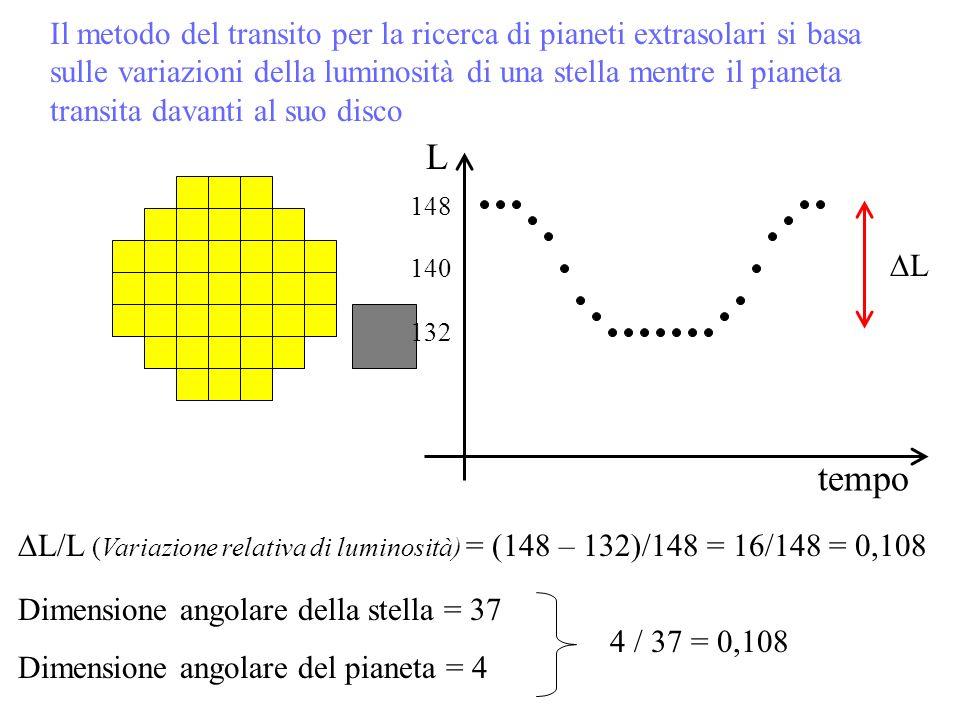 Il metodo del transito per la ricerca di pianeti extrasolari si basa sulle variazioni della luminosità di una stella mentre il pianeta transita davant