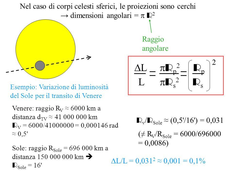 Nel caso di corpi celesti sferici, le proiezioni sono cerchi dimensioni angolari = R 2 Raggio angolare L R p 2 R p L R s 2 R s 2 Esempio: Variazione d