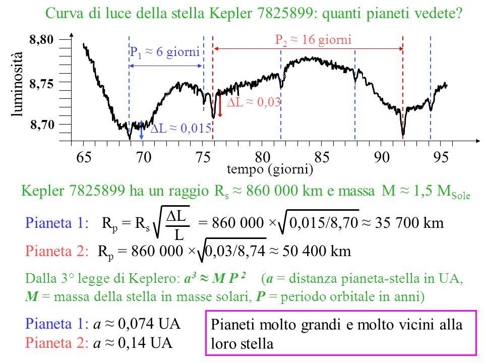 Curva di luce della stella Kepler 7825899: quanti pianeti vedete? L 0,03 L 0,015 P 1 6 giorni P 2 16 giorni Kepler 7825899 ha un raggio R s 860 000 km