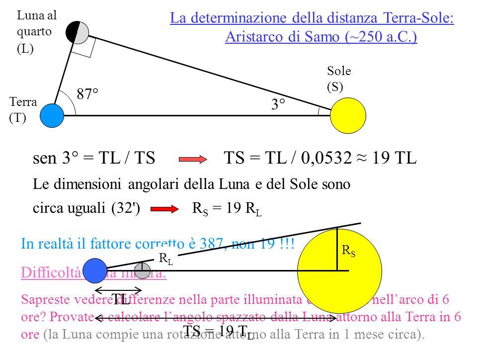 Aristarco prosegue il ragionamento considerando un dato sperimentale tratto dalle eclissi di Luna… L A AL = 2,5R L T S B Dalla proporzione dei triangoli in rosso e in blu DE : BC = BE : AC R T – 2,5R L R S – R T TS TLR T – 2,5R L 19 R L – R T 19 (Perché TS = 19 TL e R S = 19 R L ) R L = R T = 0,28 R T 19 + 1 3,5×19 Approssimativamente corretto.