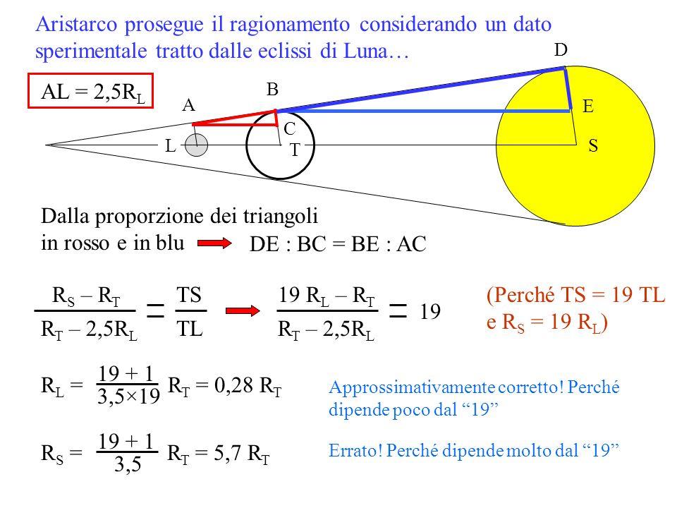 Aristarco prosegue il ragionamento considerando un dato sperimentale tratto dalle eclissi di Luna… L A AL = 2,5R L T S B Dalla proporzione dei triango