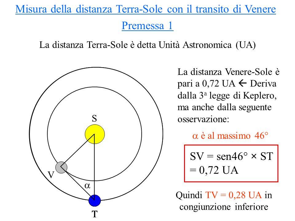 Calcolo della velocità angolare di Venere, vista dalla Terra, durante il transito Misura della distanza Terra-Sole con il transito di Venere Premessa 2 Posizione di Venere a un istante di tempo Terra Sole Terra Sole Posizione di Venere 1 ora dopo Terra Sole VoVo V1V1 V o V 1 = TV V o V 1 = SV TV = SV = ×(SV/TV) = ×(0,72/0,28) = ×2,57 Quanto vale in 1 ora.
