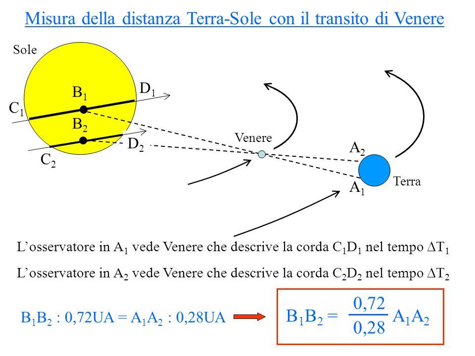 Misura della distanza Terra-Sole con il transito di Venere C1C1 D1D1 D2D2 C2C2 B1B1 B2B2 S 31,4 Calcoliamo le dimensioni angolari delle corde C 1 D 1 e C 2 D 2 dalle durate del transito T 1 e T 2 : C 1 D 1 = T 1 (ore) × 3,96 /ora C 2 D 2 = T 2 (ore) × 3,96 /ora SB 1 = (15,7 ) 2 – (C 1 B 1 ) 2 SB 2 = (15,7 ) 2 – (C 2 B 2 ) 2 15,7 B 1 B 2 = SB 2 – SB 1 Angolo sotteso tra i punti B 1 e B 2 sul Sole visti da uno stesso punto sulla Terra (a distanza 1 UA) B 1 B 2 (rad) = B 1 B 2 (km) / 1 UA (km) = 2,57 A 1 A 2 (km) / 1 UA (km)