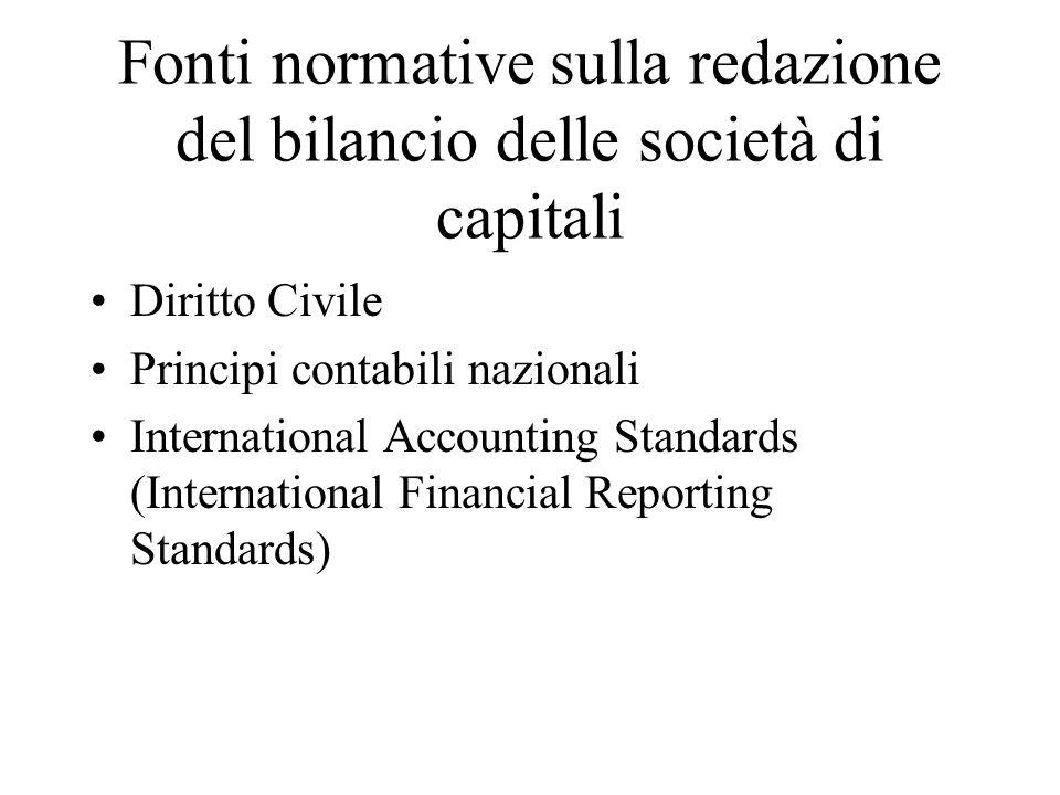 Fonti normative sulla redazione del bilancio delle società di capitali Diritto Civile Principi contabili nazionali International Accounting Standards