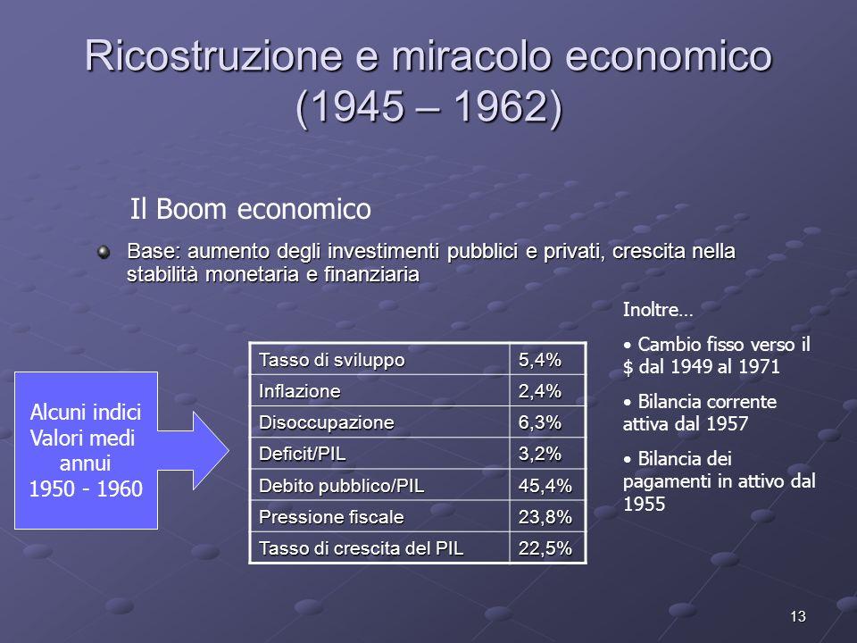 13 Ricostruzione e miracolo economico (1945 – 1962) Base: aumento degli investimenti pubblici e privati, crescita nella stabilità monetaria e finanzia