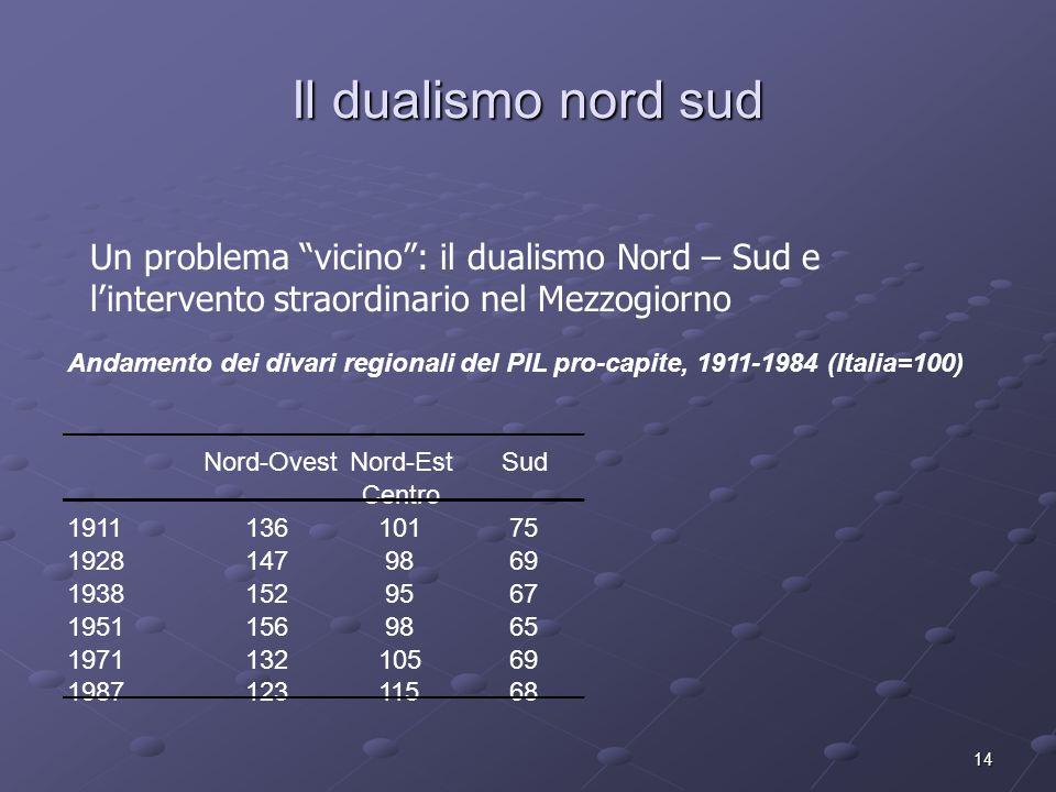 14 Il dualismo nord sud Un problema vicino: il dualismo Nord – Sud e lintervento straordinario nel Mezzogiorno Andamento dei divari regionali del PIL
