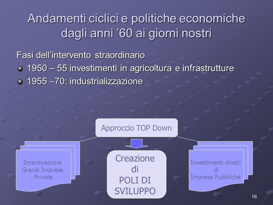 16 Andamenti ciclici e politiche economiche dagli anni 60 ai giorni nostri Fasi dellintervento straordinario 1950 – 55 investimenti in agricoltura e i