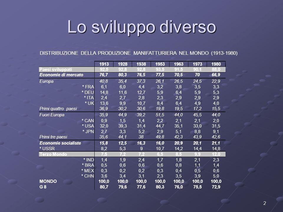 2 Lo sviluppo diverso DISTRIBUZIONE DELLA PRODUZIONE MANIFATTURIERA NEL MONDO (1913-1980) 1913192819381953196319731980 Paesi sviluppati92,592,8 93,591