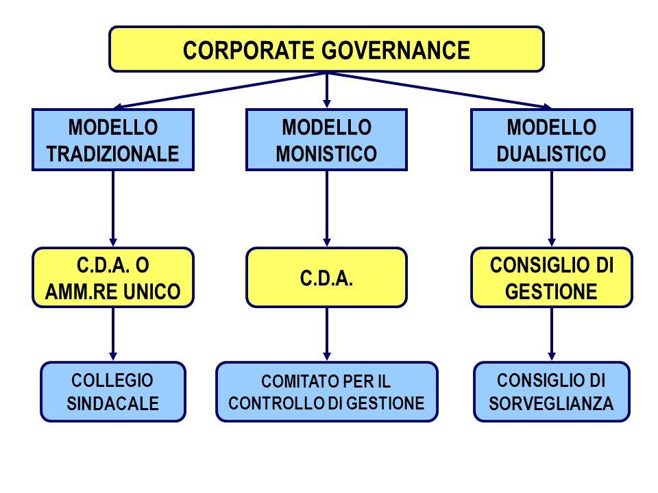 1 CORPORATE GOVERNANCE MODELLO TRADIZIONALE MODELLO MONISTICO C.D.A. O AMM.RE UNICO C.D.A. COLLEGIO SINDACALE COMITATO PER IL CONTROLLO DI GESTIONE MO