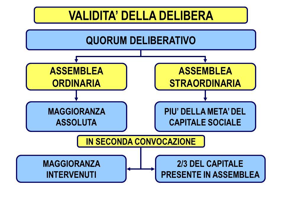 12 VALIDITA DELLA DELIBERA QUORUM DELIBERATIVO ASSEMBLEA ORDINARIA ASSEMBLEA STRAORDINARIA MAGGIORANZA ASSOLUTA PIU DELLA META DEL CAPITALE SOCIALE IN