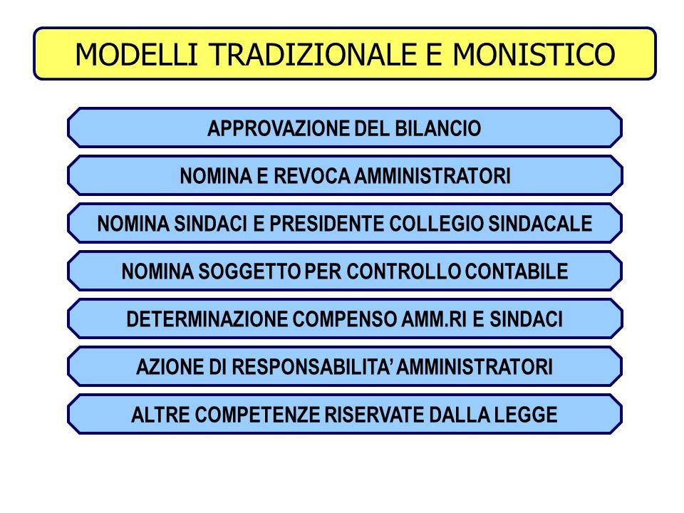 3 COMPETENZE ASSEMBLEA MODELLI TRADIZIONALE E MONISTICO APPROVAZIONE DEL BILANCIO NOMINA E REVOCA AMMINISTRATORI NOMINA SINDACI E PRESIDENTE COLLEGIO