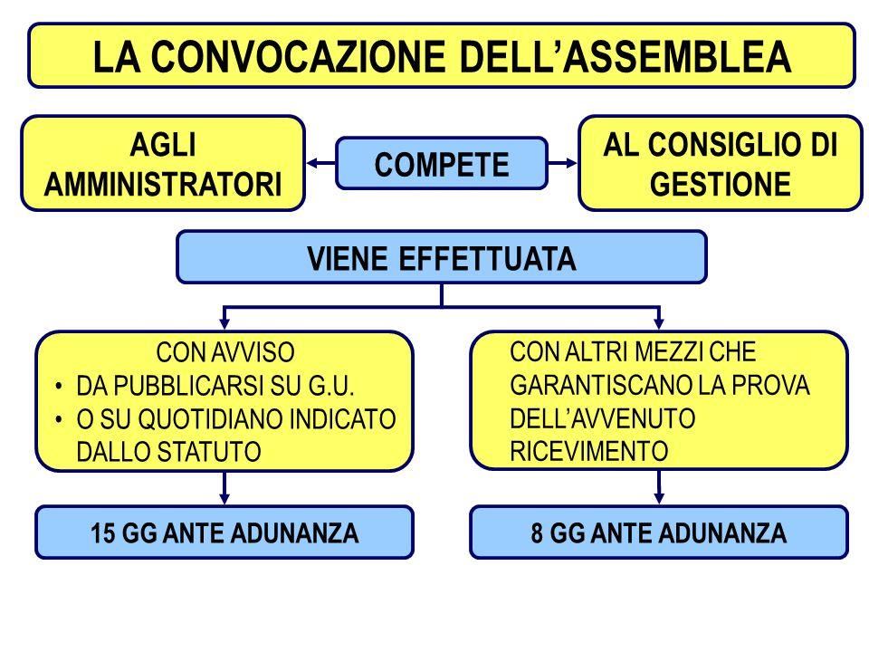 5 PROCEDIMENTO ASSEMBLEARE LA CONVOCAZIONE DELLASSEMBLEA COMPETE AGLI AMMINISTRATORI AL CONSIGLIO DI GESTIONE VIENE EFFETTUATA CON AVVISO DA PUBBLICAR
