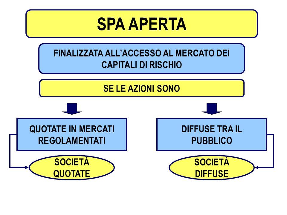 3 DISCIPLINA APPLICABILE CODICDE CIVILE SPA CHIUSE SPA DIFFUSE SPA QUOTATE TESTO UNICO INTERMEDIAZIONE FINANZIARIA NORME CONSOB NORMATIVA DI RIFERIMENTO