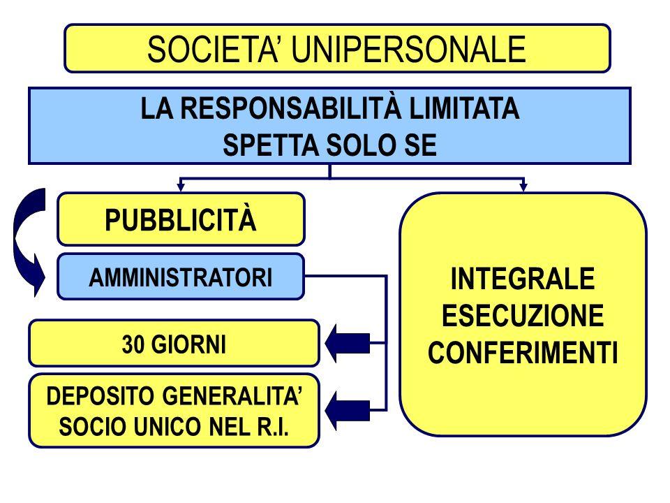 4 SOCIETA PER AZIONI SOCIETA UNIPERSONALE LA RESPONSABILITÀ LIMITATA SPETTA SOLO SE AMMINISTRATORI PUBBLICITÀ INTEGRALE ESECUZIONE CONFERIMENTI 30 GIO