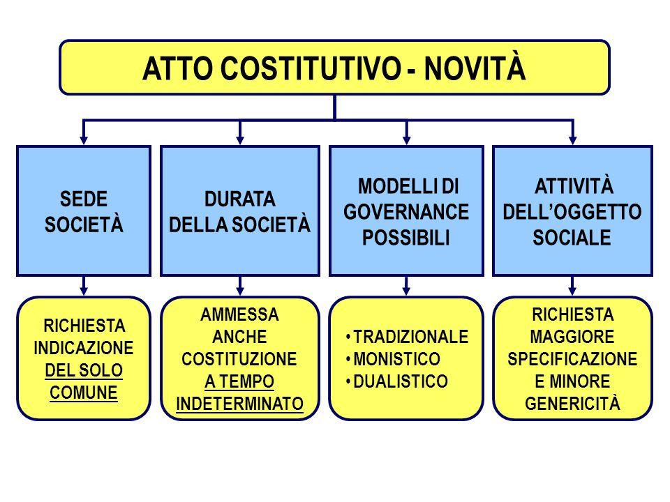 5 SOCIETA PER AZIONI ATTO COSTITUTIVO - NOVITÀ DURATA DELLA SOCIETÀ AMMESSA ANCHE COSTITUZIONE A TEMPO INDETERMINATO SEDE SOCIETÀ RICHIESTA INDICAZION