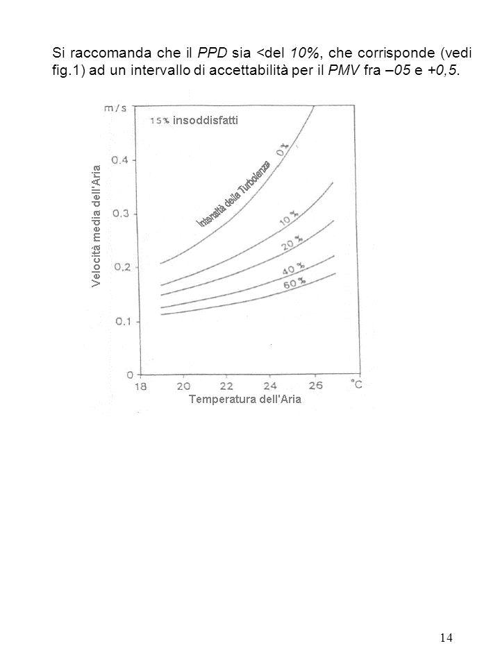 14 Si raccomanda che il PPD sia <del 10%, che corrisponde (vedi fig.1) ad un intervallo di accettabilità per il PMV fra –05 e +0,5.
