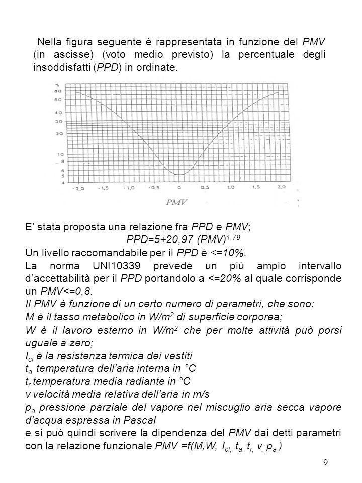 9 Nella figura seguente è rappresentata in funzione del PMV (in ascisse) (voto medio previsto) la percentuale degli insoddisfatti (PPD) in ordinate. E