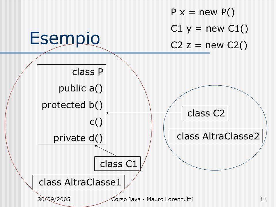 30/09/2005Corso Java - Mauro Lorenzutti11 Esempio class P public a() protected b() c() private d() class C1 class AltraClasse1 class C2 class AltraCla
