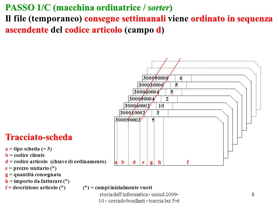 storia dell'informatica - uniud 2009- 10 - corrado bonfanti - traccia lez.5-6 8 Tracciato-scheda a = tipo scheda (= 3) b = codice cliente d = codice a
