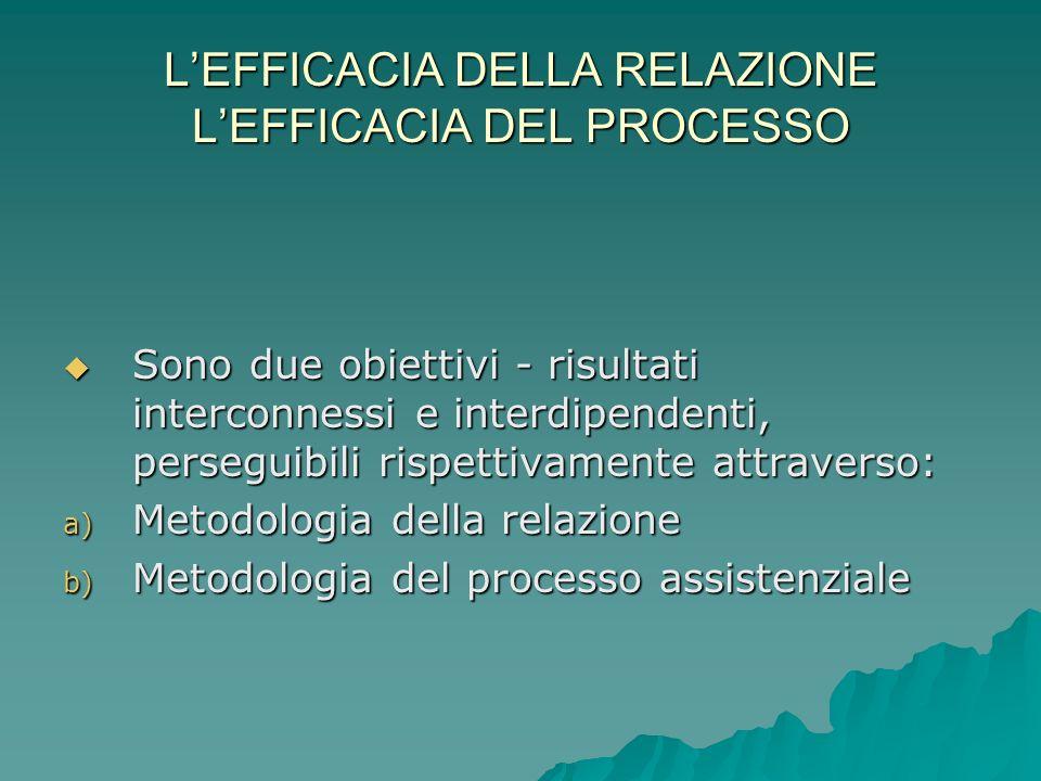 LEFFICACIA DELLA RELAZIONE LEFFICACIA DEL PROCESSO Sono due obiettivi - risultati interconnessi e interdipendenti, perseguibili rispettivamente attrav