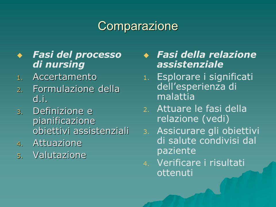 Comparazione Fasi del processo di nursing 1. Accertamento 2. Formulazione della d.i. 3. Definizione e pianificazione obiettivi assistenziali 4. Attuaz