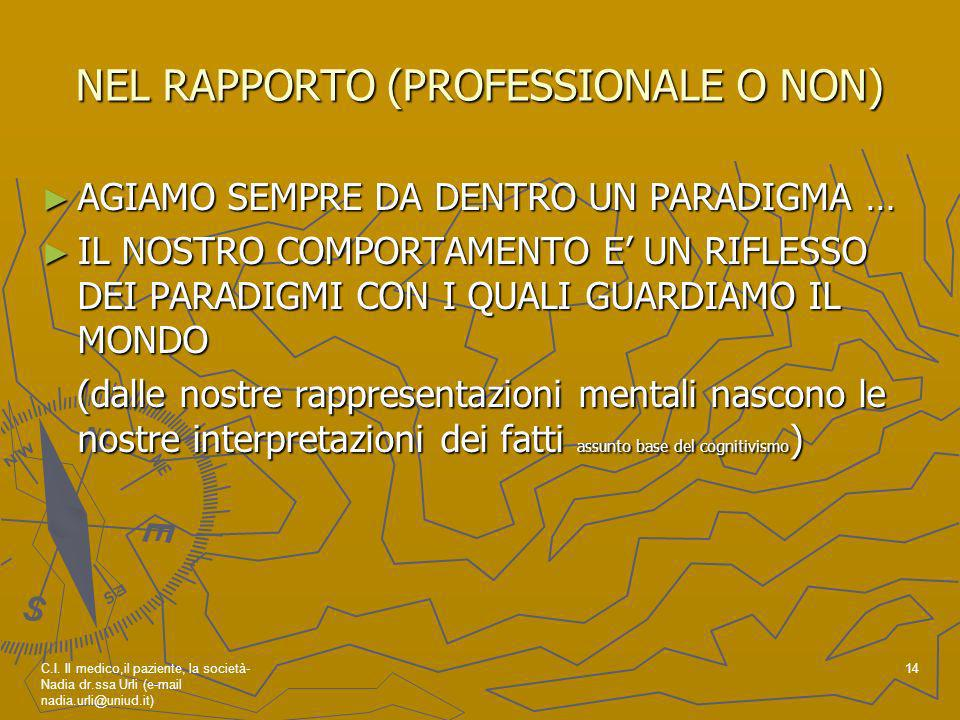 C.I. Il medico,il paziente, la società- Nadia dr.ssa Urli (e-mail nadia.urli@uniud.it) 14 NEL RAPPORTO (PROFESSIONALE O NON) AGIAMO SEMPRE DA DENTRO U