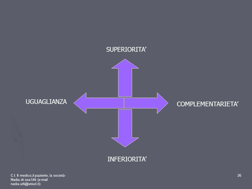 C.I. Il medico,il paziente, la società- Nadia dr.ssa Urli (e-mail nadia.urli@uniud.it) 26 COMPLEMENTARIETA UGUAGLIANZA SUPERIORITA INFERIORITA
