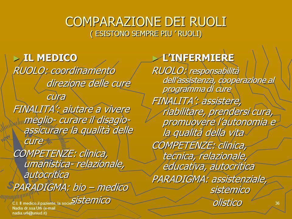 C.I. Il medico,il paziente, la società- Nadia dr.ssa Urli (e-mail nadia.urli@uniud.it) 36 COMPARAZIONE DEI RUOLI ( ESISTONO SEMPRE PIU RUOLI) IL MEDIC