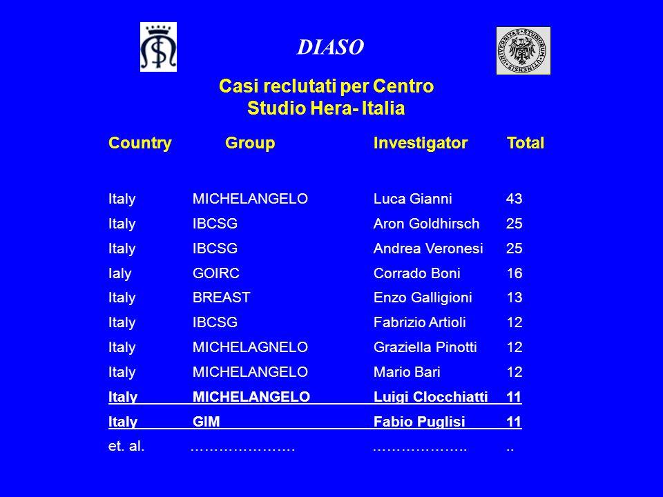 Country GroupInvestigatorTotal ItalyMICHELANGELOLuca Gianni43 Italy IBCSGAron Goldhirsch25 ItalyIBCSGAndrea Veronesi25 IalyGOIRCCorrado Boni16 ItalyBR