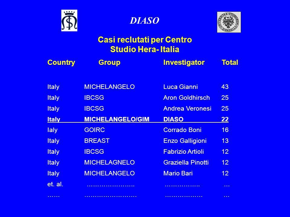 Country GroupInvestigatorTotal ItalyMICHELANGELOLuca Gianni43 Italy IBCSGAron Goldhirsch25 ItalyIBCSGAndrea Veronesi25 ItalyMICHELANGELO/GIMDIASO22 Ia
