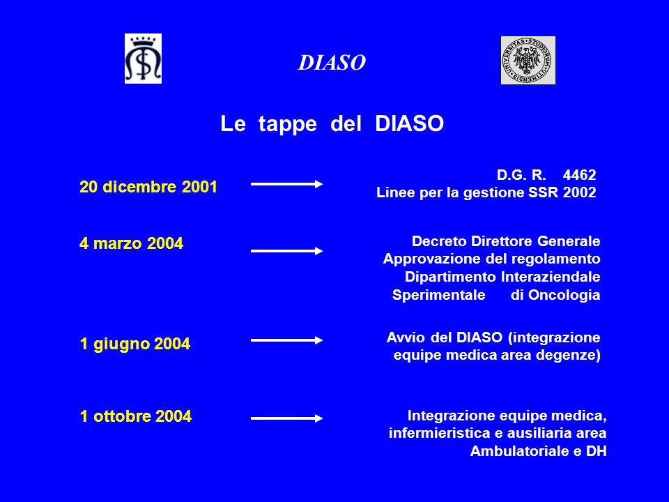4 marzo 2004 DIASO Le tappe del DIASO 1 giugno 2004 1 ottobre 2004 Decreto Direttore Generale Approvazione del regolamento Dipartimento Interaziendale