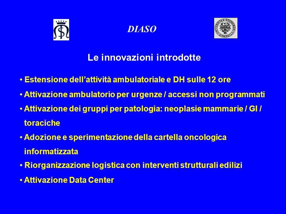 Estensione dellattività ambulatoriale e DH sulle 12 ore DIASO Le innovazioni introdotte Attivazione dei gruppi per patologia: neoplasie mammarie / GI