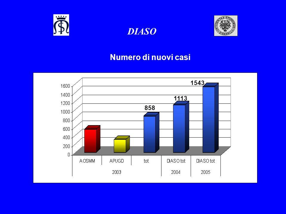 Numero di nuovi casi 858 1113 1543 DIASO