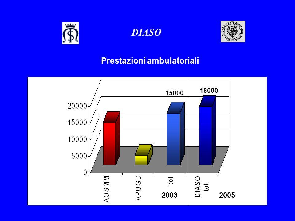 2003 Prestazioni ambulatoriali 2005 15000 18000 DIASO