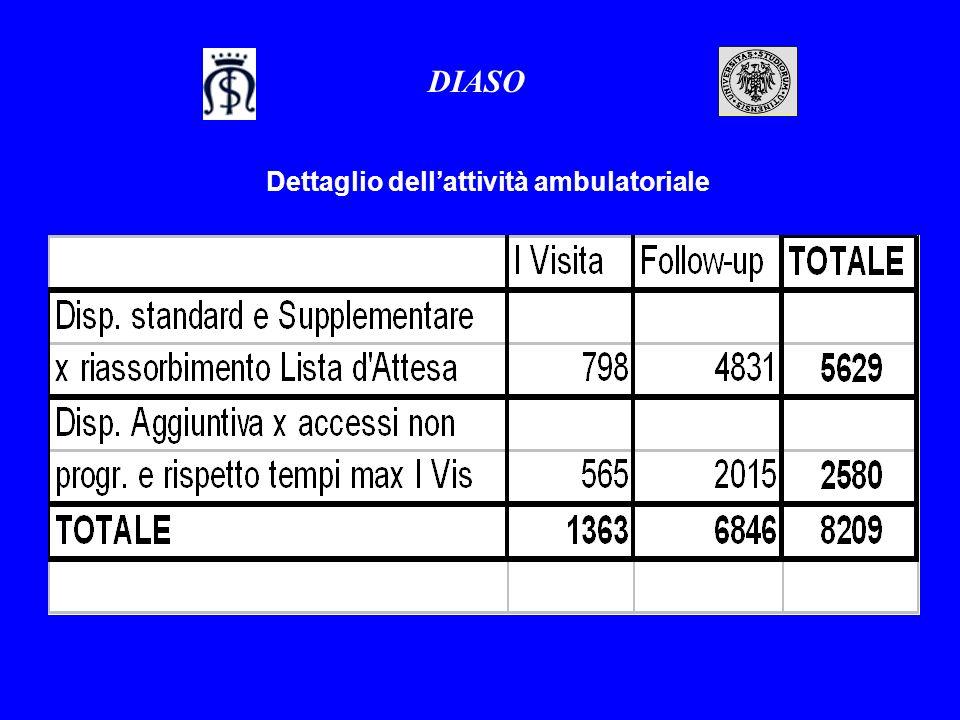 Costi dei Farmaci Oncologici DIASO Consuntivo 2004 2.907.000 Proiezione spesa 2005 2.855.000 Farmaci non a carico SSR 2005 (da sperimentazioni cliniche) ca.