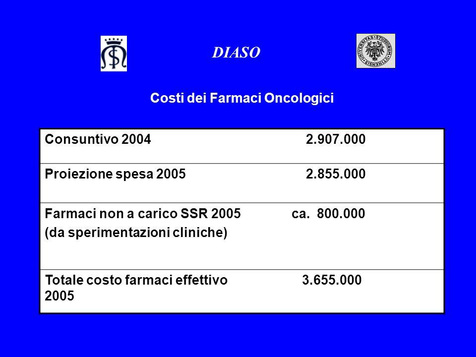 Costi dei Farmaci Oncologici DIASO Consuntivo 2004 2.907.000 Proiezione spesa 2005 2.855.000 Farmaci non a carico SSR 2005 (da sperimentazioni clinich