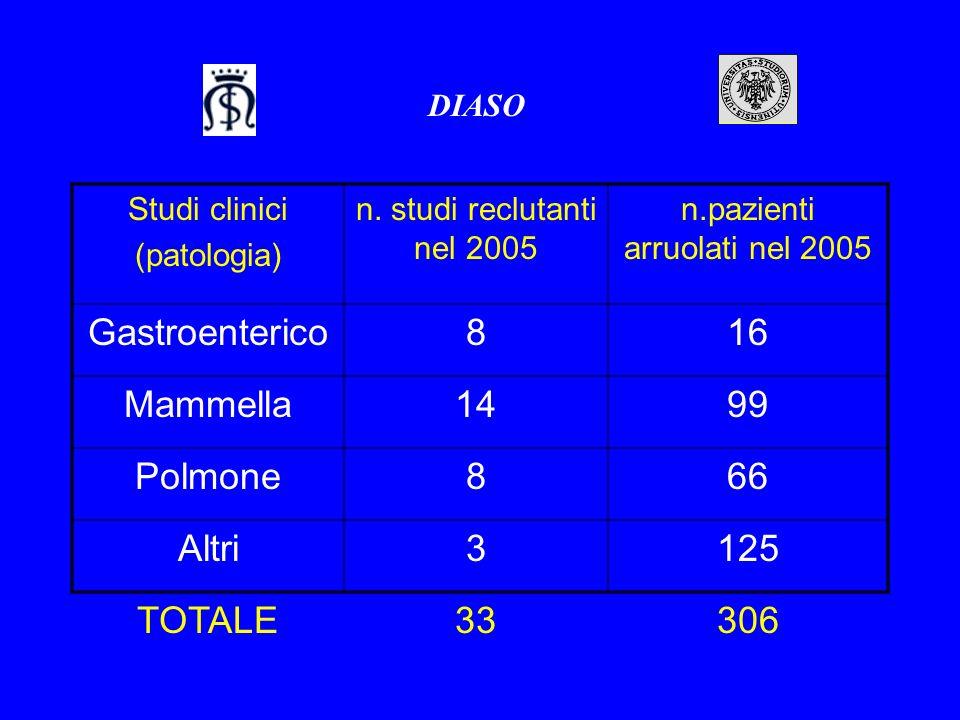 DIASO Studi clinici (patologia) n. studi reclutanti nel 2005 n.pazienti arruolati nel 2005 Gastroenterico816 Mammella1499 Polmone866 Altri3125 TOTALE3