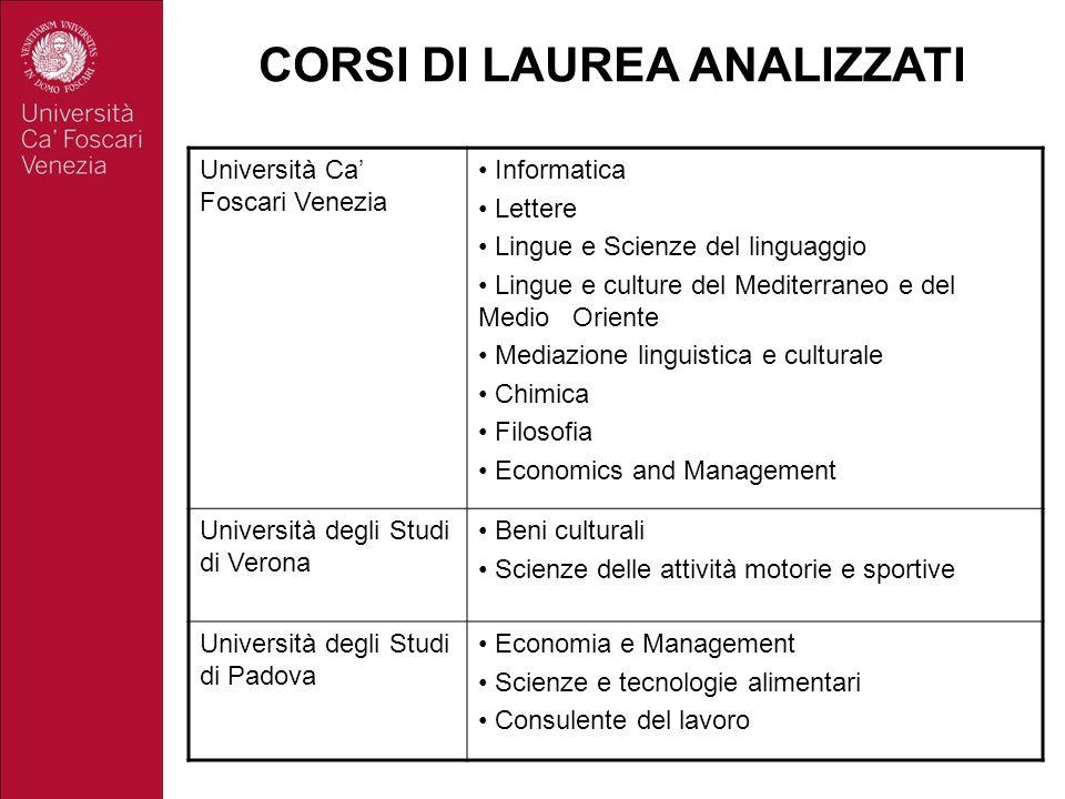CORSI DI LAUREA ANALIZZATI Università Ca Foscari Venezia Informatica Lettere Lingue e Scienze del linguaggio Lingue e culture del Mediterraneo e del M