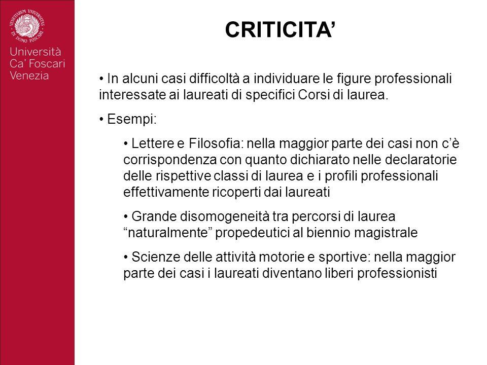 CRITICITA In alcuni casi difficoltà a individuare le figure professionali interessate ai laureati di specifici Corsi di laurea. Esempi: Lettere e Filo